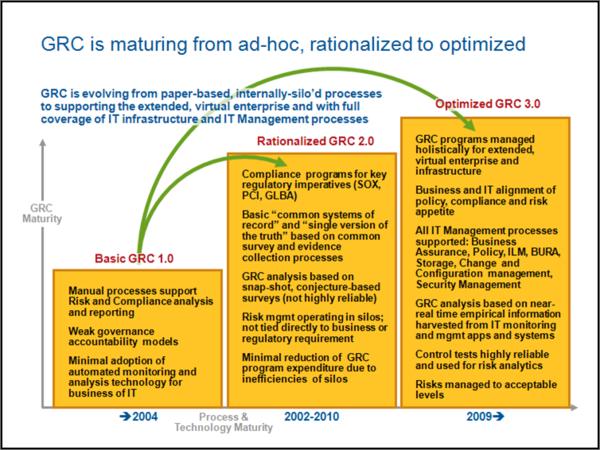 GRC3.0